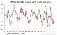 La lente mais constante dégradation de l'économie corse