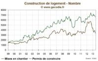 Régulation de l'immobilier : Etudier tous les outils avant de trancher