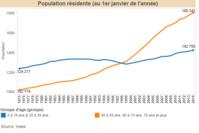 Faut-il sonner l'alerte démographique ?