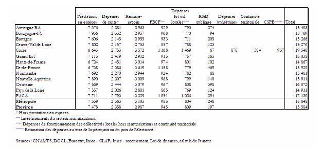 Dépenses par type par région (2015, €/habitant)