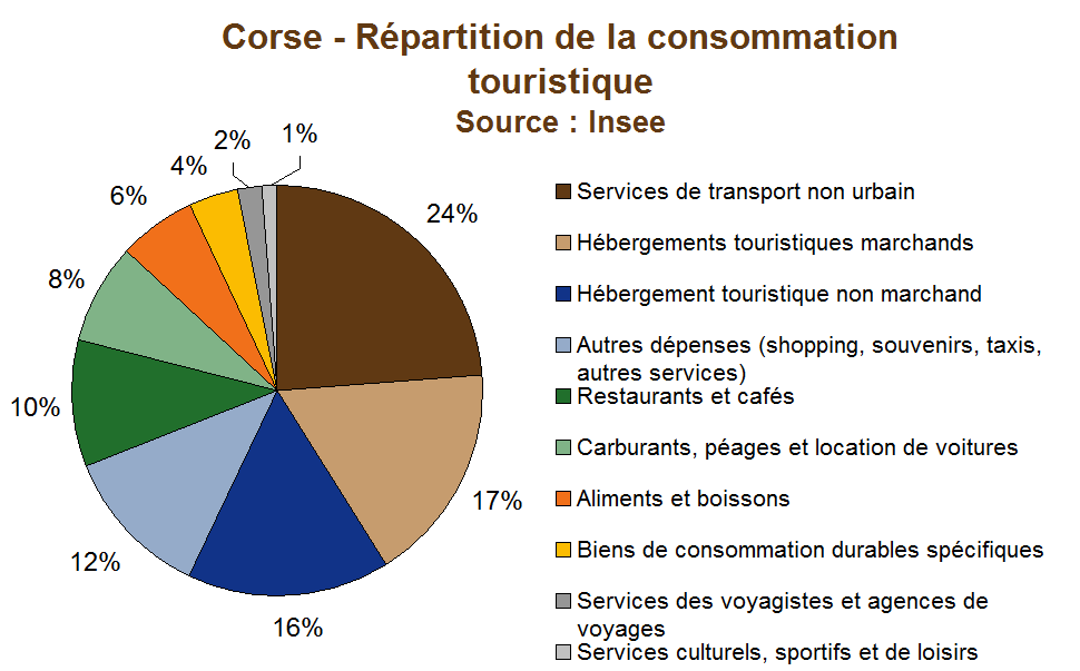 Consommation touristique : 2,5 milliards d'euros de CA dans l'île