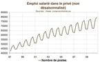 La Corse n'est pas lanterne rouge des salaires mais de l'emploi saisonnier