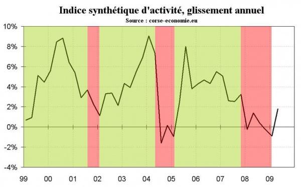 Indicateur synthétique d'activité (étude accessible en format pdf)