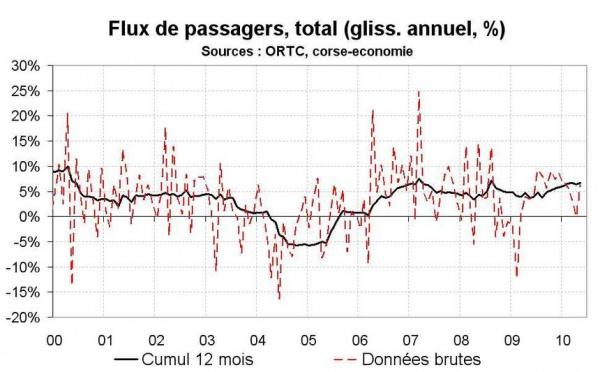 Flux de transport en Corse en mai 2010 : un bon mois