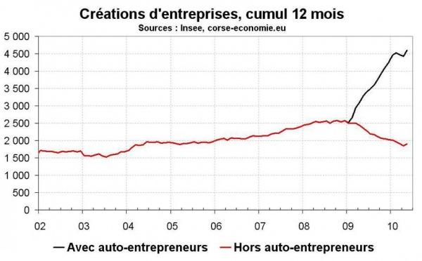 Créations d'entreprise en Corse en mai 2010 : reprise des créations hors auto-entreprise