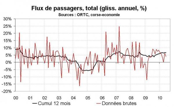 Flux de transport en Corse en juin 2010 : une bonne avant saison