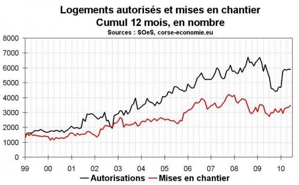 Activité dans la construction en Corse en juin 2010 : positif