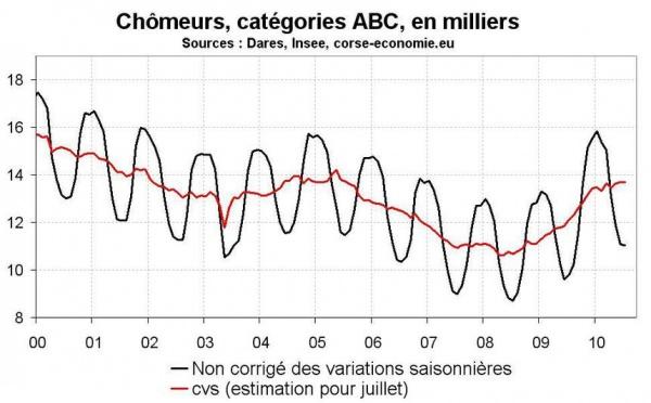 Nombre de chômeurs en juillet 2010 en Corse : stabilisation mais faiblesse sous la surface