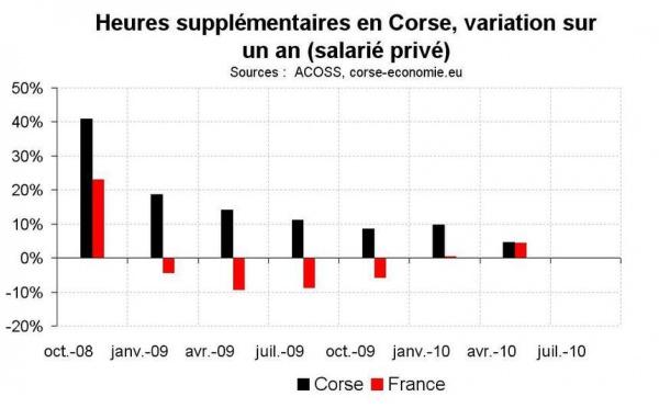 Heures supplémentaire en Corse au T2 2010 : le ralentissement continue