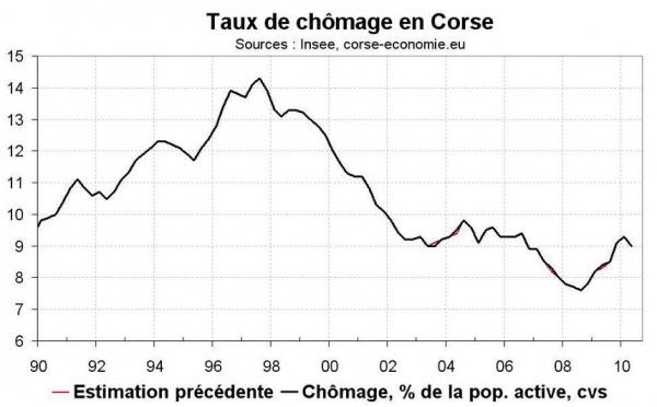 Taux de chômage Corse T2 2010 : baisse surprise