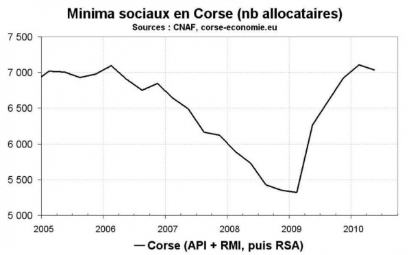RSA en Corse : petite baisse des allocataires au T2 2010