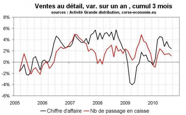 Consommation en Corse en septembre 2010 : ralentissement