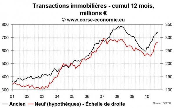 Transactions immobilières en Corse en octobre 2010 : toujours un peu plus haut