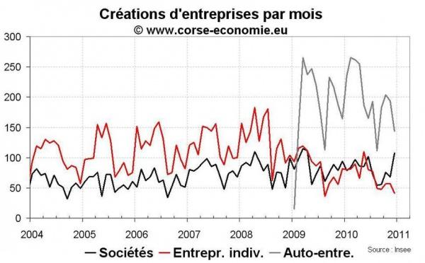 Créations d'entreprise en Corse en 2010 : en baisse malgré le dynamisme de l'auto-entreprise