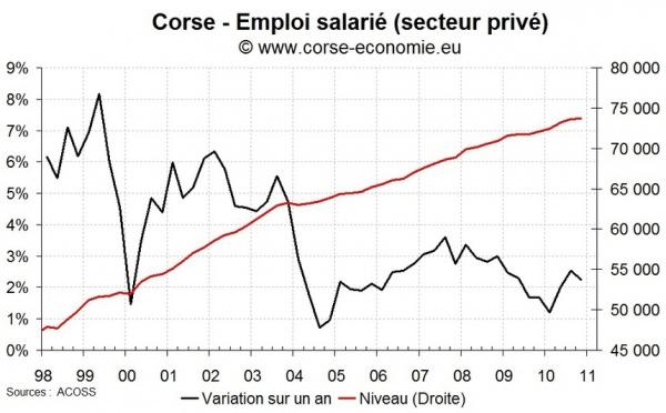 L'emploi salarié dans le privé en hausse en Corse fin 2010