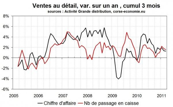 Consommation en Corse au premier trimestre 2011 : stable et basse