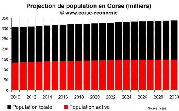 Projection de population active : le diable est dans les détails