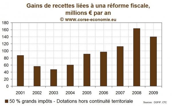 Comment la CTC est passée à côté de 860 millions d'euros…