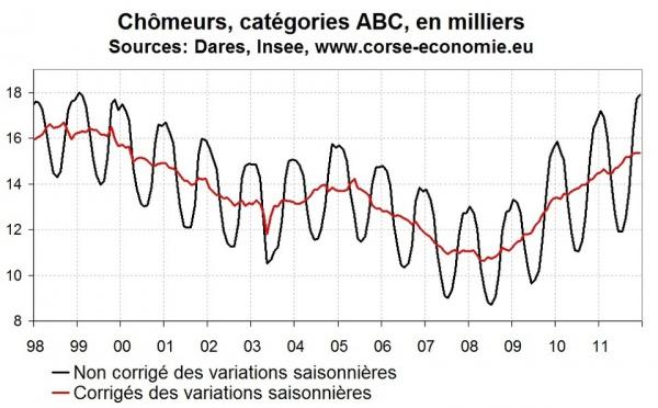 Nombre de chômeurs en Corse en 2011 : une année médiocre, encore