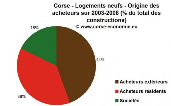 Qui achète les logements neufs en Corse ? Une pression extérieure massive