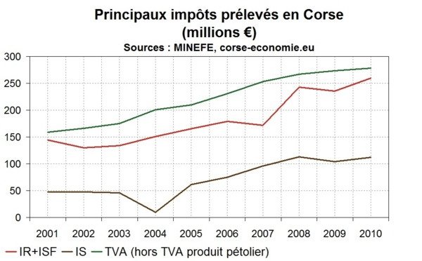 La réforme institutionnelle est à la mode, la réforme fiscale moins