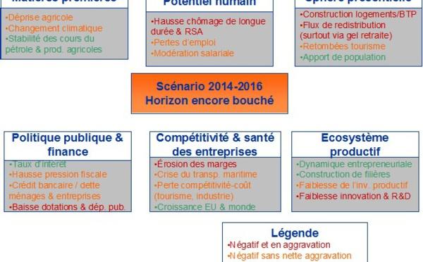 Scénario économique 2014-2016 pour la Corse (MAJ) : L'horizon reste bouché